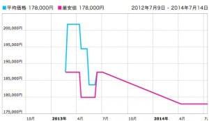 価格.com   ビアンキ INFINITO 105 10SP COMPACT 2013年モデル  CELESTE  価格推移グラフ