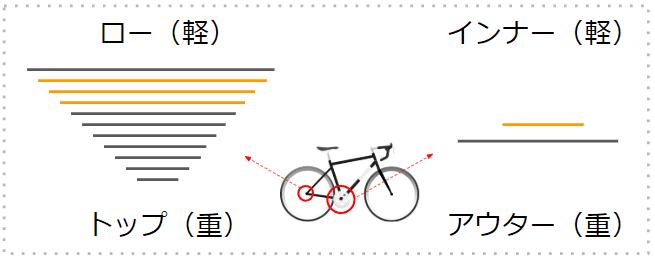 登り 坂 向かい風 ギア シフトチェンジ コツ 図