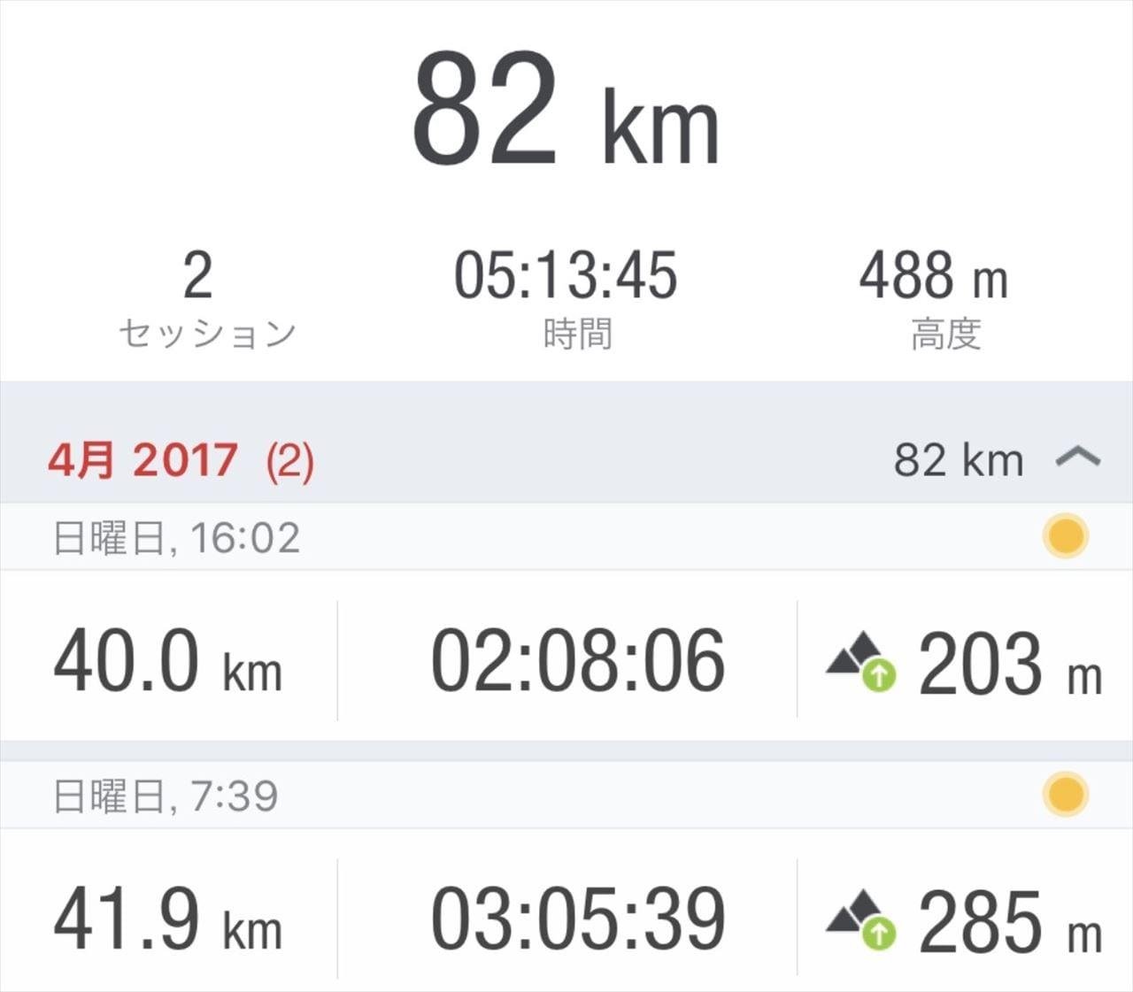 runtastic road bikeで計測したデータ