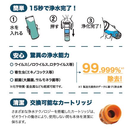浄水の仕方は簡単。