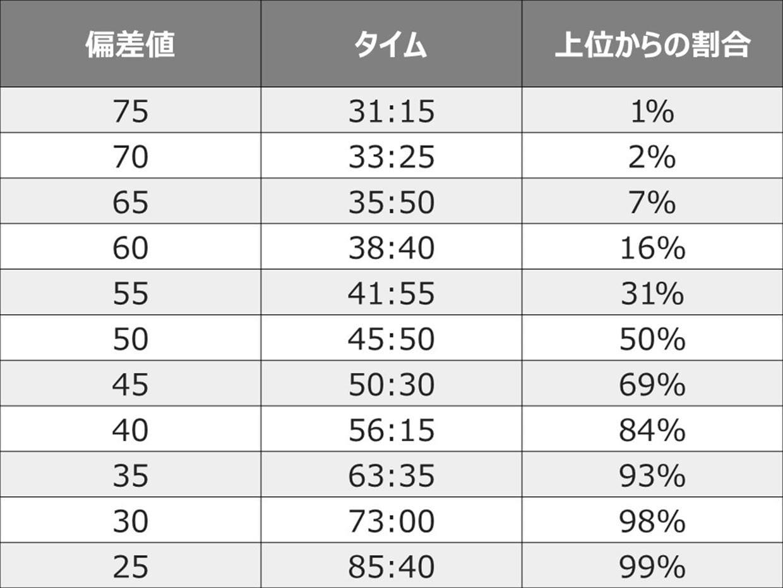 """""""ヤビツ峠のタイム別偏差値表(出典:<a"""