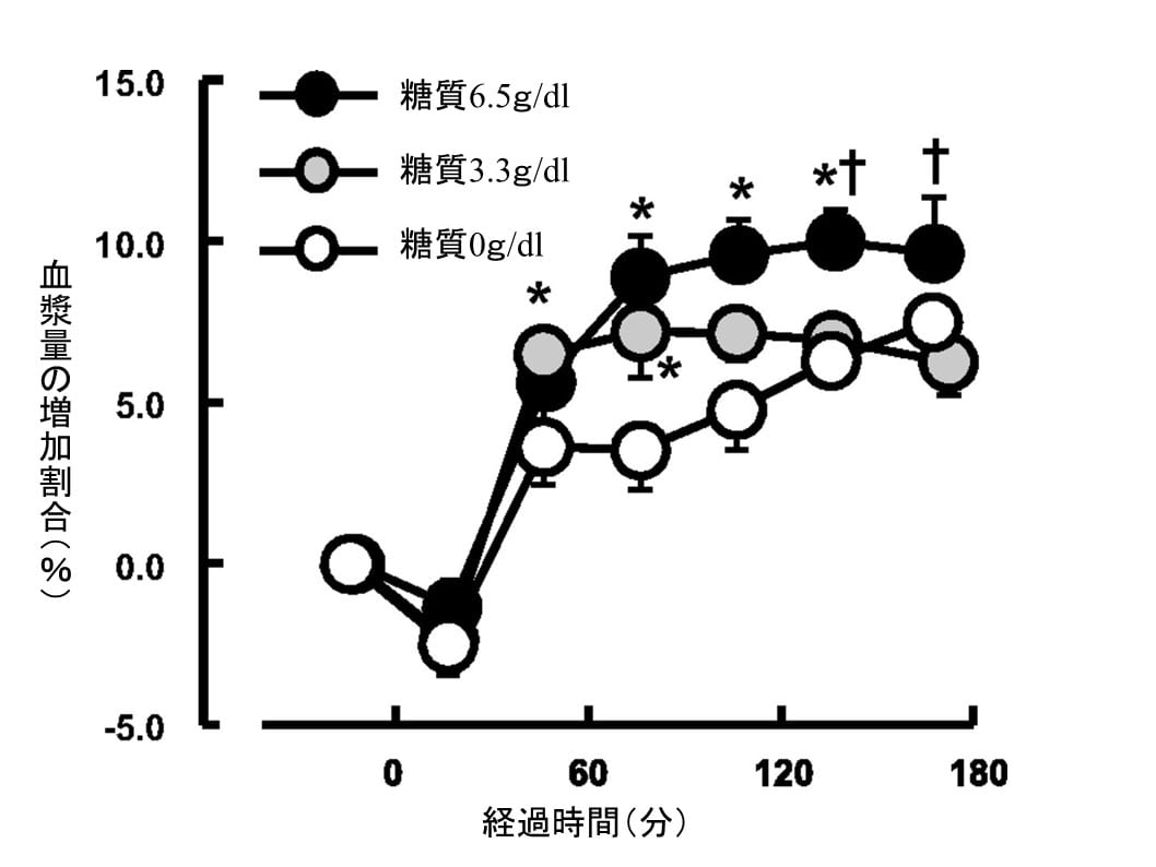 Kamijoら(2012)より一部改変 ©American Physiological Society