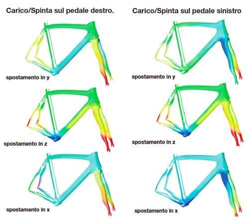 PINARELLO フレーム テクノロジー 左右非対称