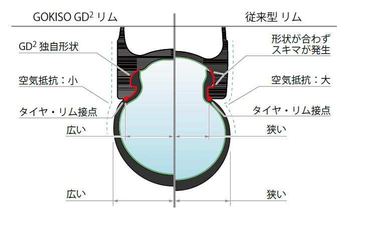 GOKISO GD2 rim