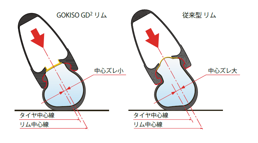 gokiso ホイール gd2 よじれ