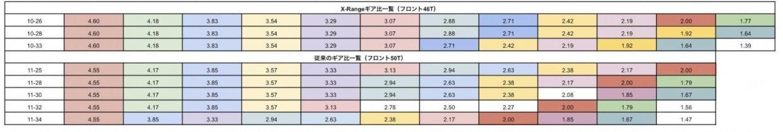 上段:eTap AXSのギア比一覧、下段:従来のギア比一覧。小数点2桁目で四捨五入し、およそ近いと判断される数字を同色とした。SRAMの資料より筆者作成。 Image: やざわすみひこ