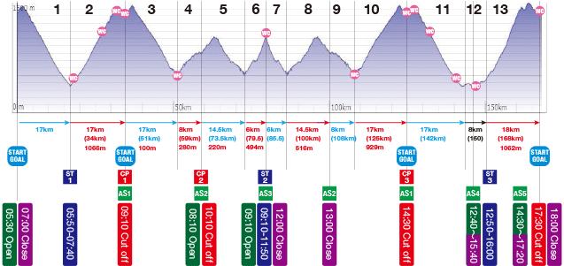 ラウンド2(2016/7/9@赤城):走行距離168km、獲得標高5,327m