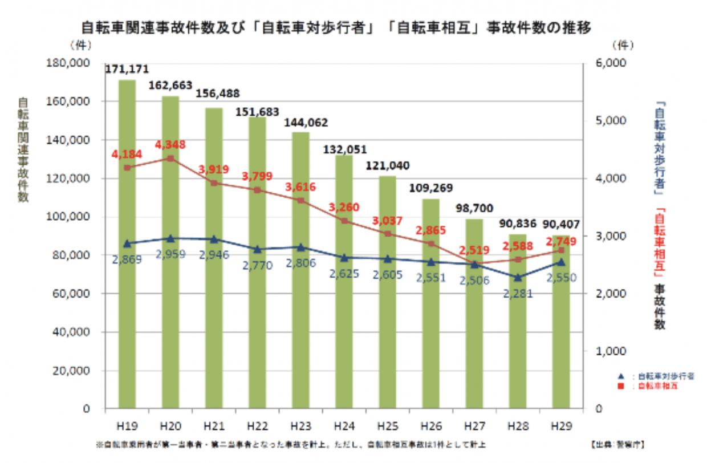 自転車関連事故件数及び「自転車対歩行者」「自転車相互」事故件数の推移