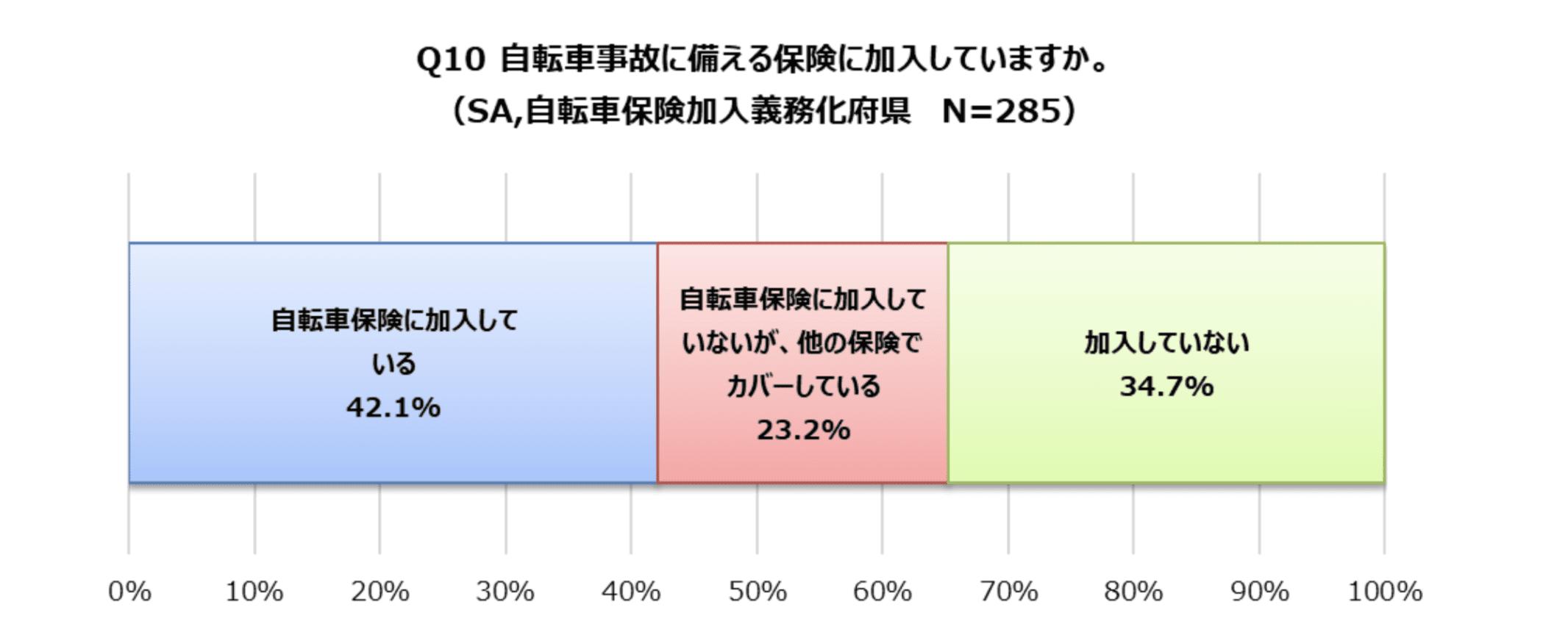 義務化府県の自転車保険加入率