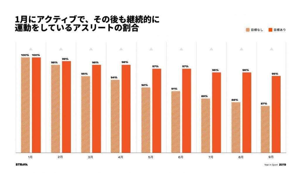 1月にアクティブで、その後も継続的に運動をしているアスリートの割合