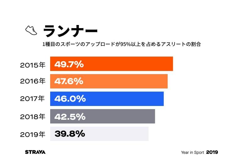 1種目のスポーツのアップロードが95%以上を占めるアスリートの割合:ランナー