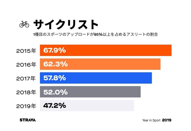 1種目のスポーツのアップロードが95%以上を占めるアスリートの割合:サイクリスト