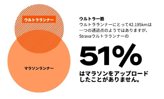 Stravaウルトラランナーの51%はマラソンをアップロードしたことがない