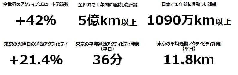 平日の通勤アクティビティの時間は平均36分、距離は平均11.8キロ(移動速度は時速 19キロ)