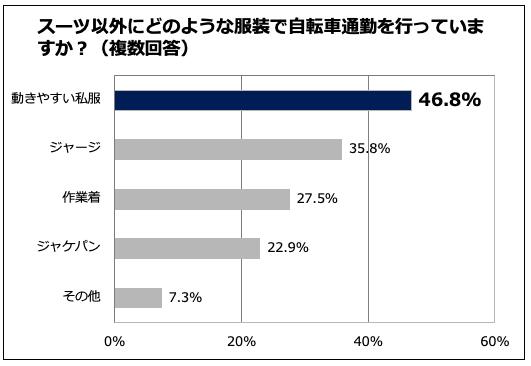 自転車通勤する時は「動きやすい服装」が46.8%