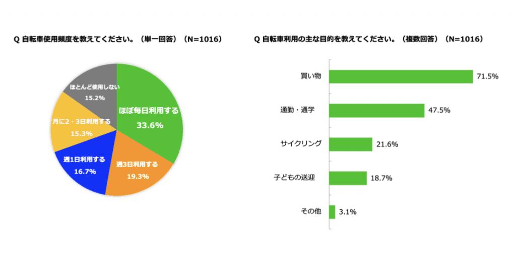 自転車の利用頻度と主な利用目的