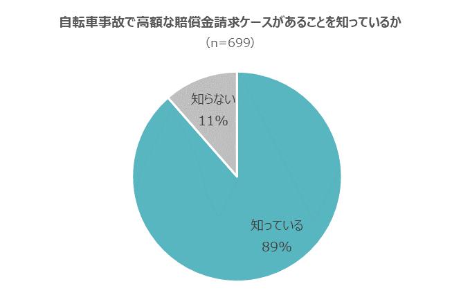 自転車事故で高額な賠償金が請求されるケースがあることは十分に知られている(グラフ)