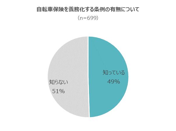 自転車保険の加入を義務づける自治体があることを知っている割合は約半数(グラフ)