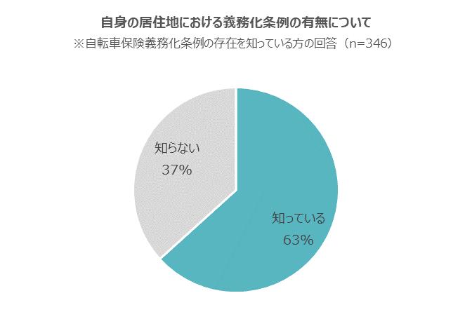 自身の住んでいる自治体で義務化されているかどうかを知っている割合は約6割(グラフ)