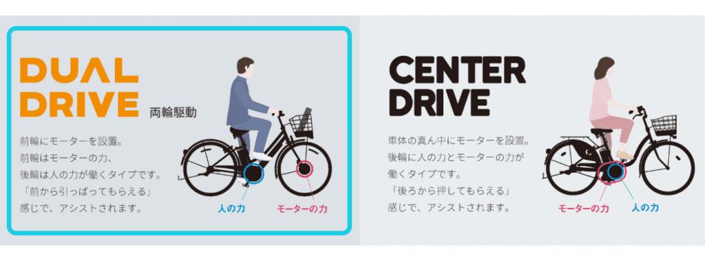 他社モデル含め、電動アシスト自転車はペダル中心部にモーターを設置するセンタードライブ式が多い。対して前輪ハブ部分にモーターが配されるデュアルドライブは、前から引っぱってもらっているようなアシストを体感できる。