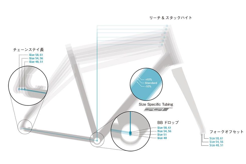 フロントフォークのオフセットもサイズごとに異なる設計に。