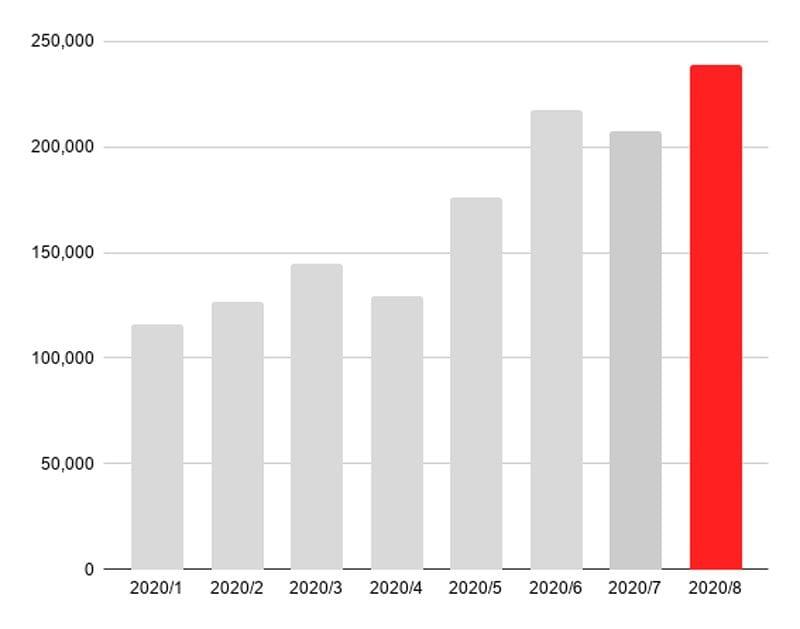 緊急事態宣言前後の福岡での利用実績(回数)