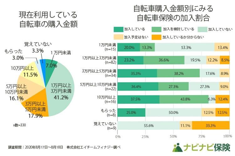 1万円以上3万円未満の自転車の利用者は41.2%。高額な自転車利用者ほど自転車保険への加入意識が高い