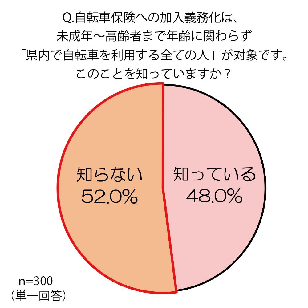 福岡県の条例では、未成年、高齢者に関わらず、県内で自転車を利用する全ての人が、自転車事故に備える保険に加入するように定められている。このことを知っているかどうか