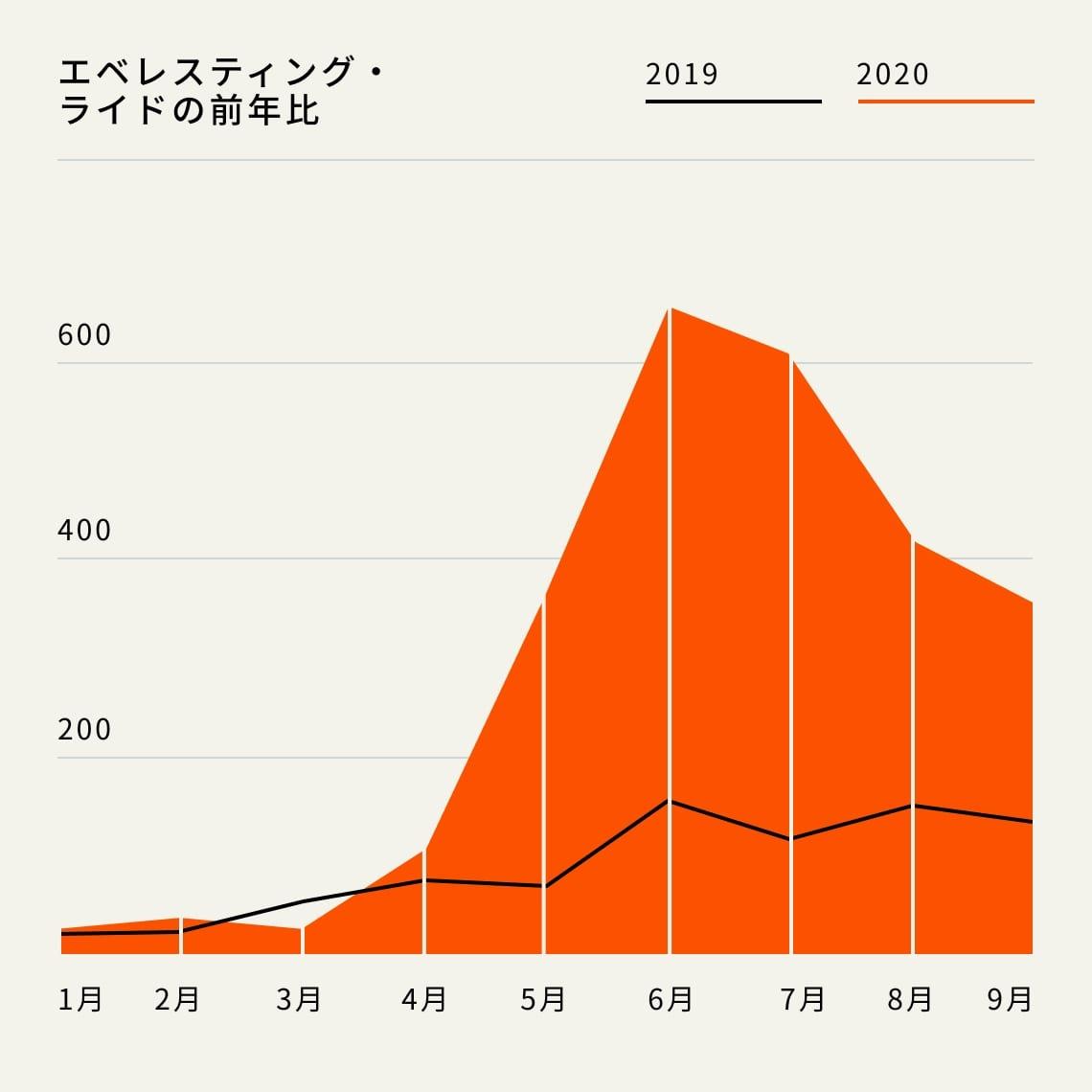 エベレスティング・ライドの前年比
