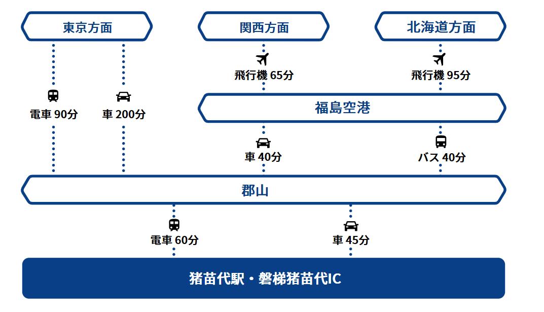 磐梯猪苗代ナショナルパークサイクルウェイへのアクセス方法