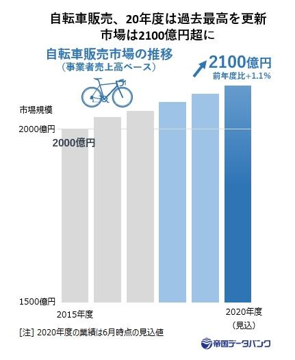 自転車販売市場の推移