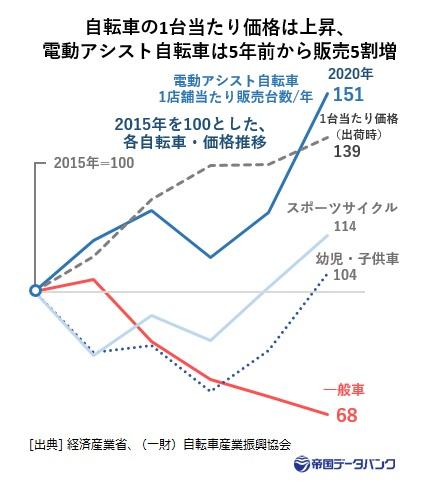 電動アシスト自転車1店舗当たり販売台数/年