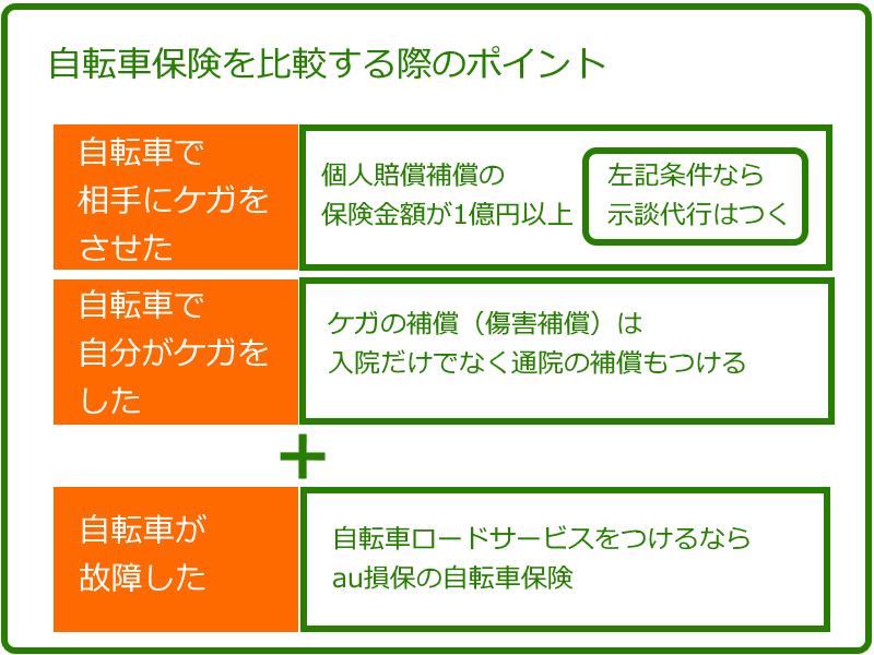 compare_jitensha-hoken