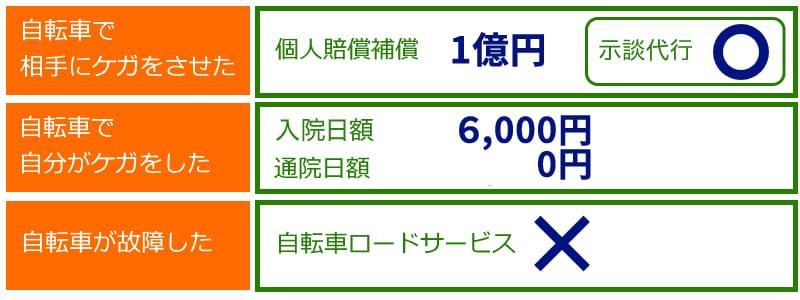 「サイクル安心保険」(プランC)